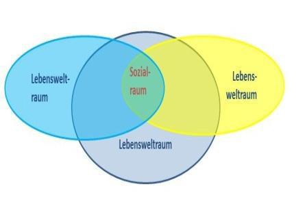 Definition öffentlicher raum soziologie