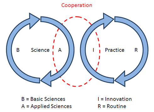 Abbildung 5: Model of cooperative knowledge production nach Gredig/Sommerfeld (2007)